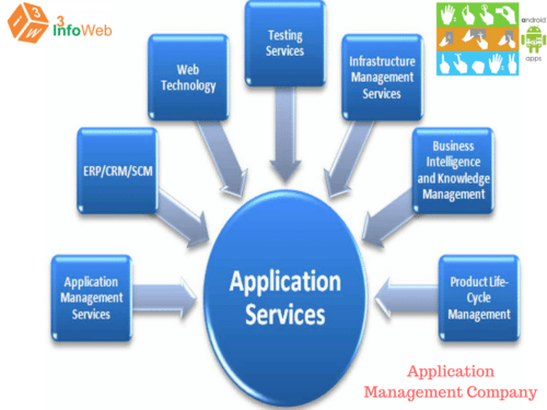 Application Management Company