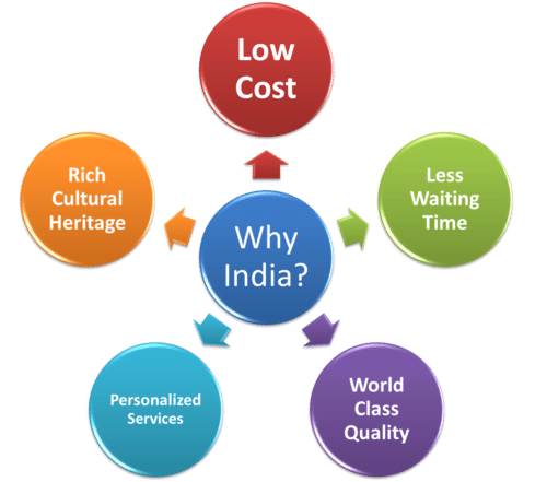 Benefits-of-Medical-Tourism-in-India